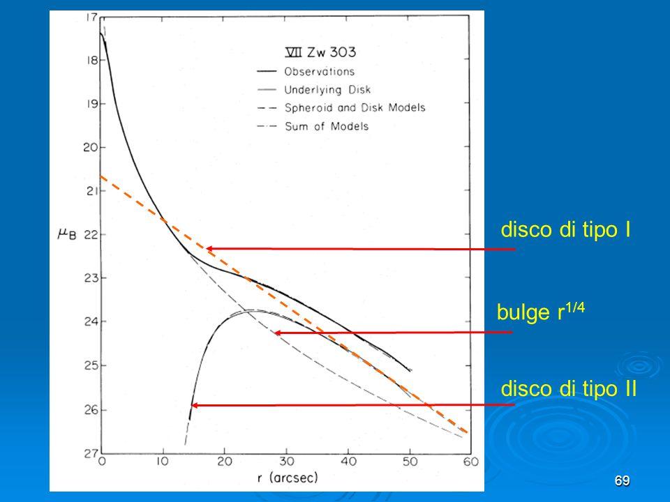 disco di tipo I bulge r1/4 disco di tipo II