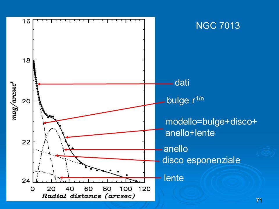 NGC 7013 dati bulge r1/n modello=bulge+disco+anello+lente anello disco esponenziale lente