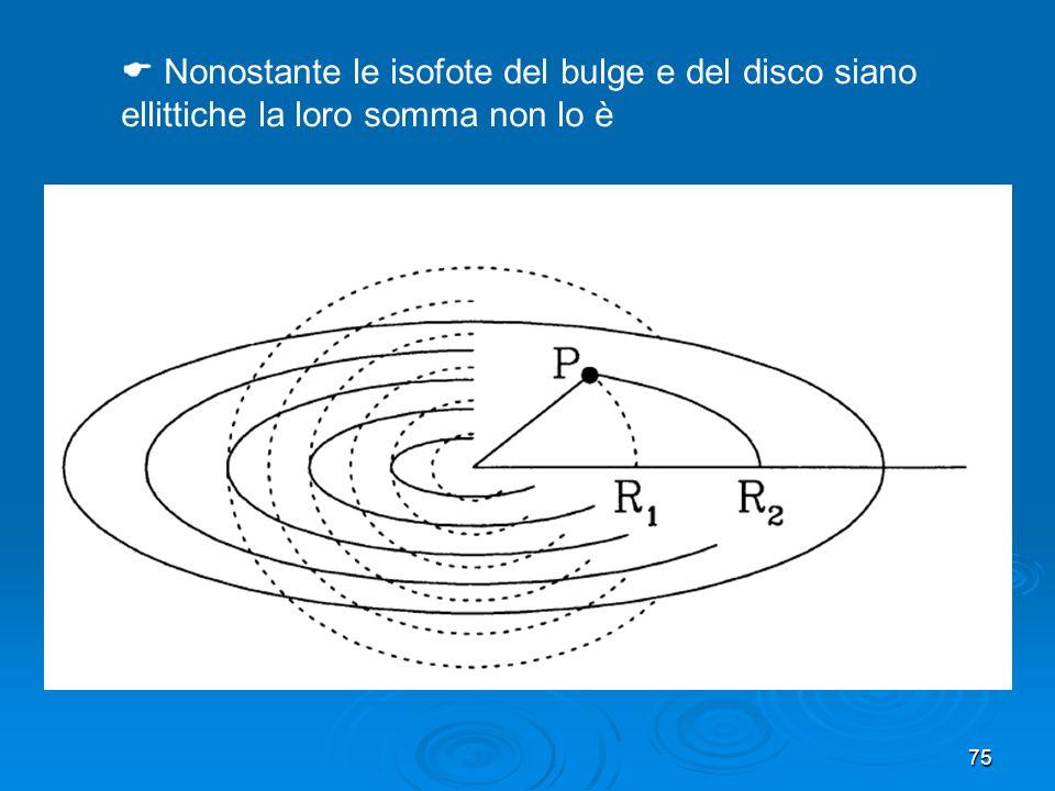 Nonostante le isofote del bulge e del disco siano ellittiche la loro somma non lo è