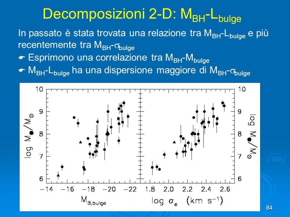 Decomposizioni 2-D: MBH-Lbulge