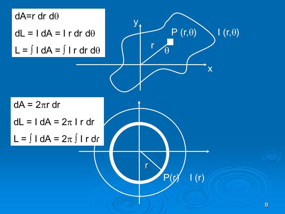 dA=r dr d dL = I dA = I r dr d L =  I dA =  I r dr d y. P (r,) I (r,) r.  x. dA = 2r dr.