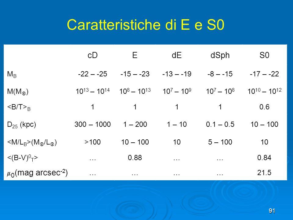 Caratteristiche di E e S0