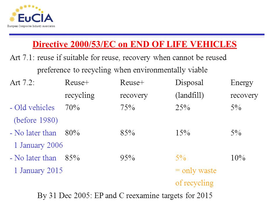 Directive 2000/53/EC on END OF LIFE VEHICLES