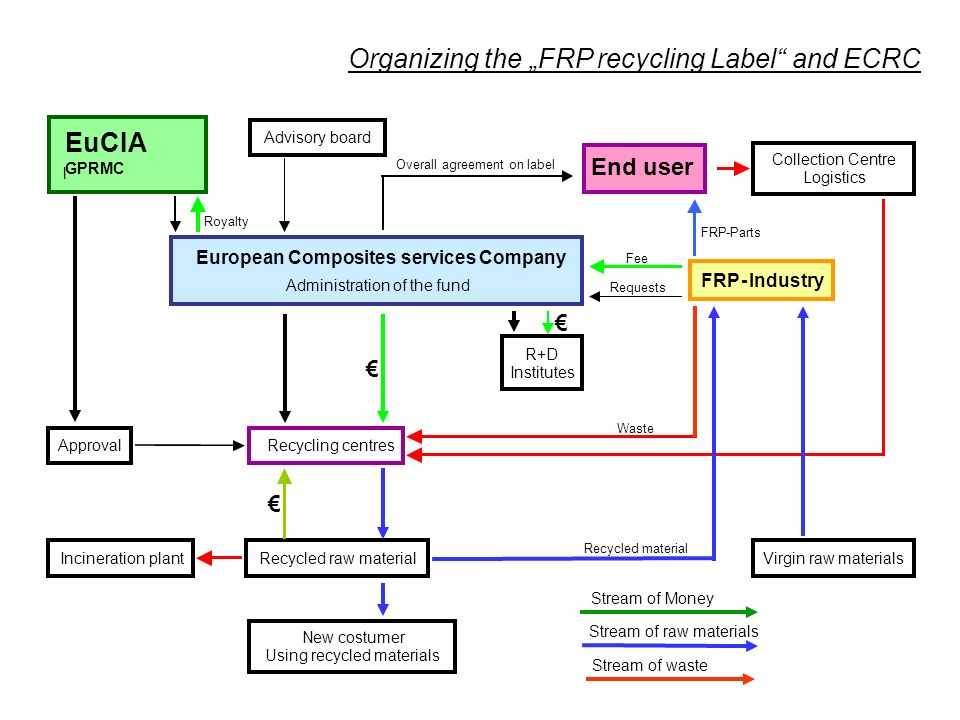 "Organizing the ""FRP recycling Label and ECRC"