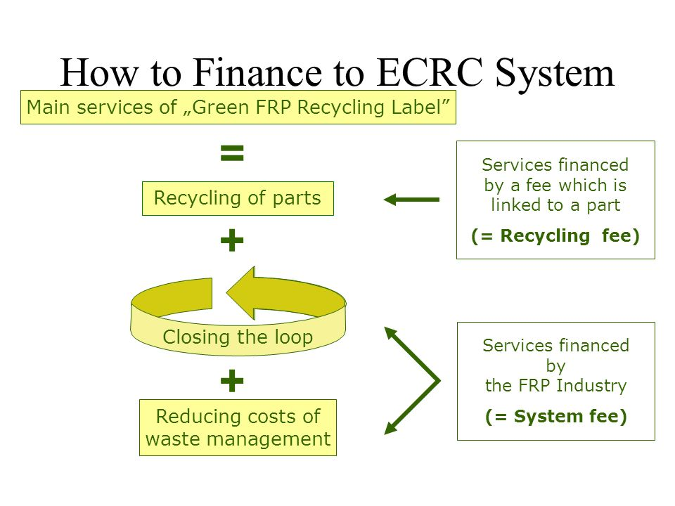How to Finance to ECRC System