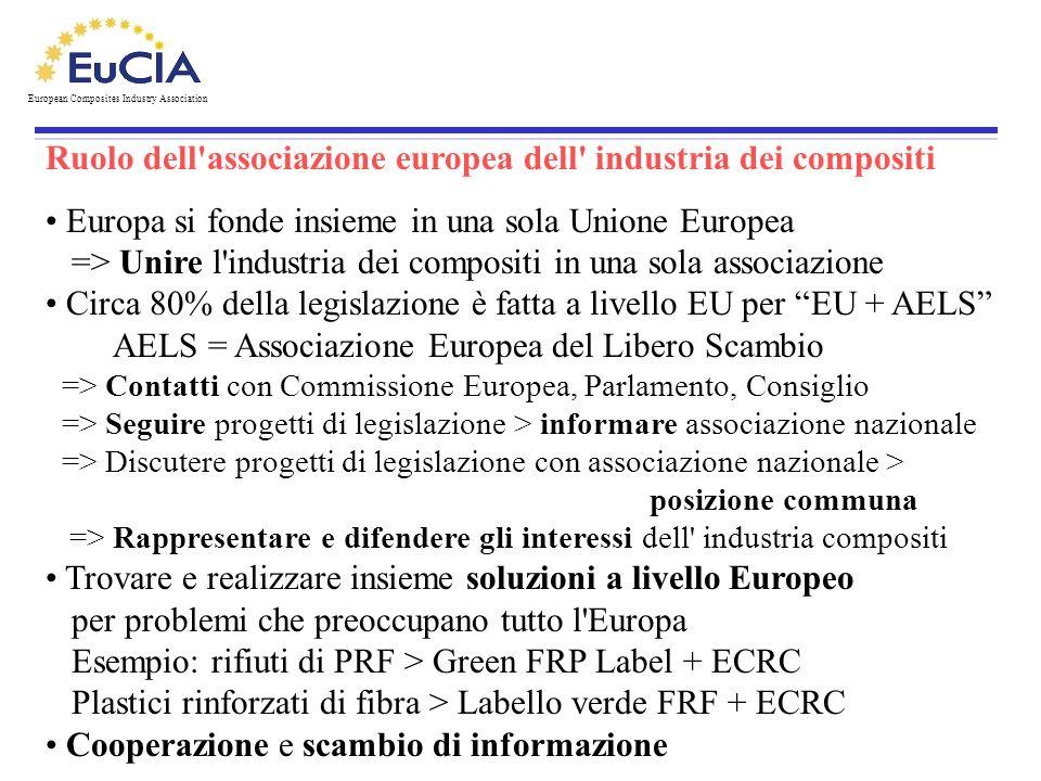 Ruolo dell associazione europea dell industria dei compositi .