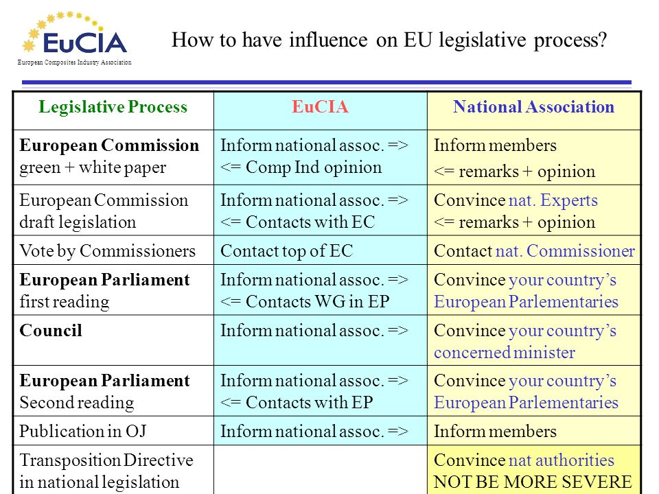 How to have influence on EU legislative process