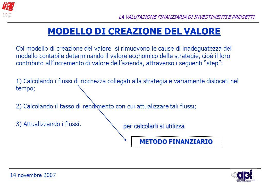 MODELLO DI CREAZIONE DEL VALORE