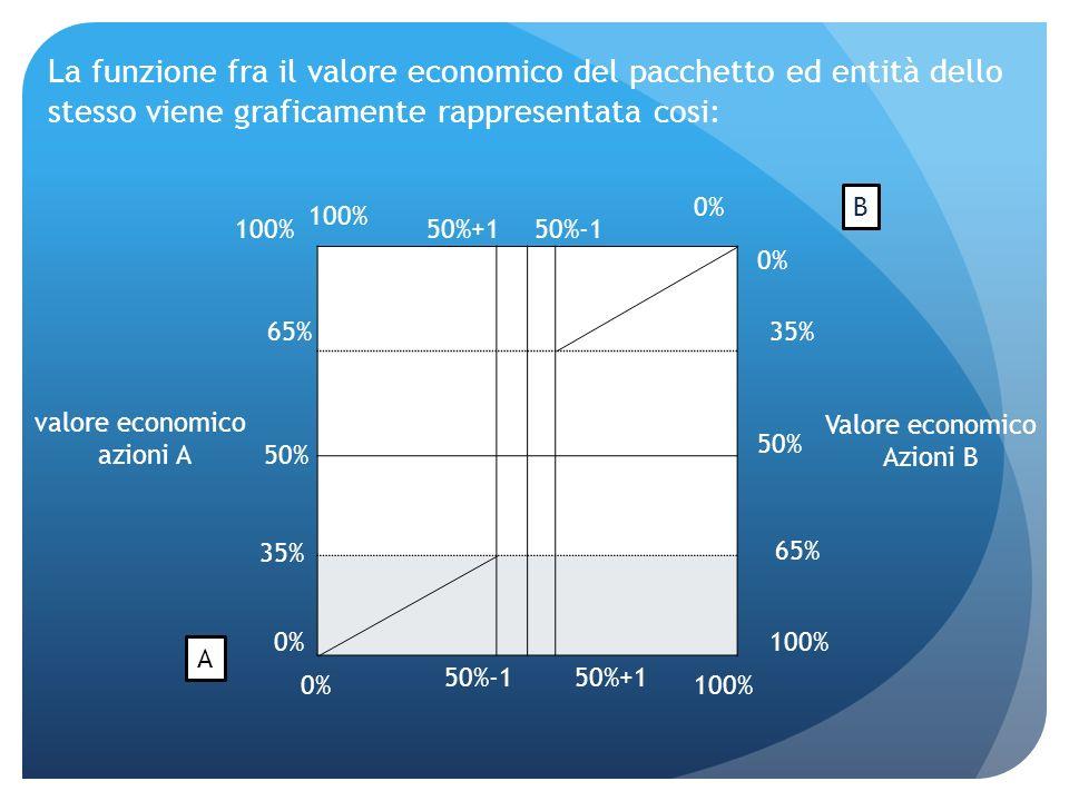 La funzione fra il valore economico del pacchetto ed entità dello stesso viene graficamente rappresentata cosi: