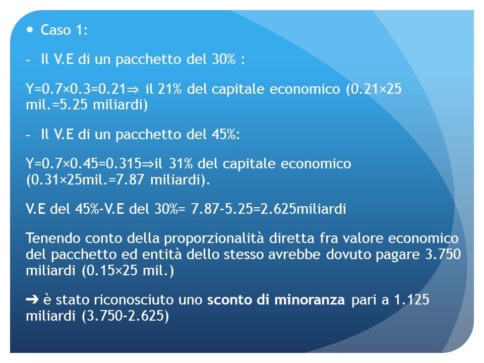 Caso 1: Il V.E di un pacchetto del 30% : Y=0.7×0.3=0.21⇒ il 21% del capitale economico (0.21×25 mil.=5.25 miliardi)