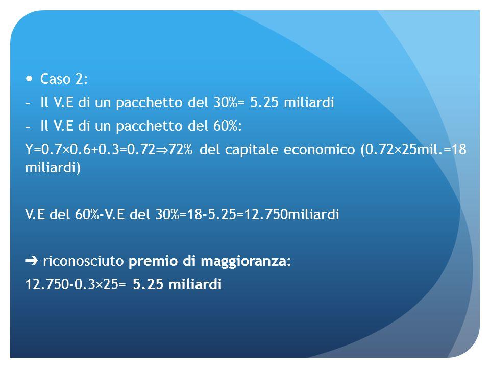 Caso 2: Il V.E di un pacchetto del 30%= 5.25 miliardi. Il V.E di un pacchetto del 60%: