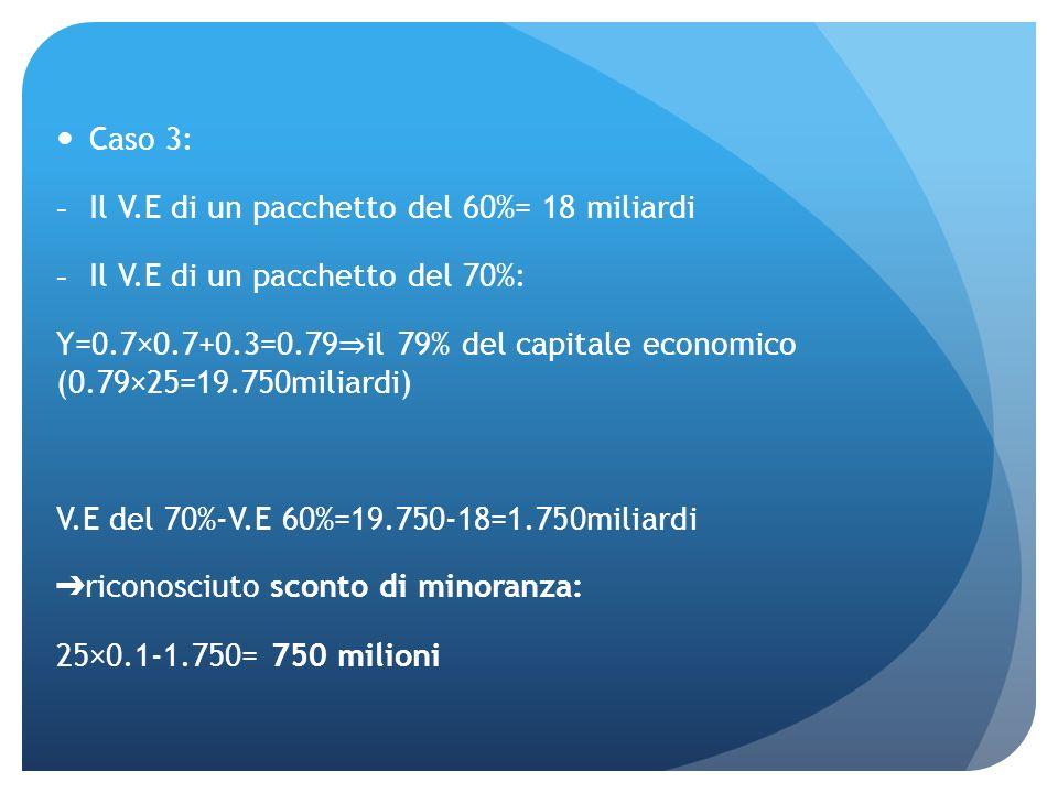 Caso 3: Il V.E di un pacchetto del 60%= 18 miliardi. Il V.E di un pacchetto del 70%: