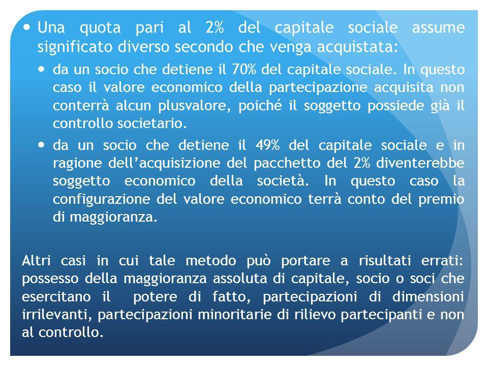 Una quota pari al 2% del capitale sociale assume significato diverso secondo che venga acquistata: