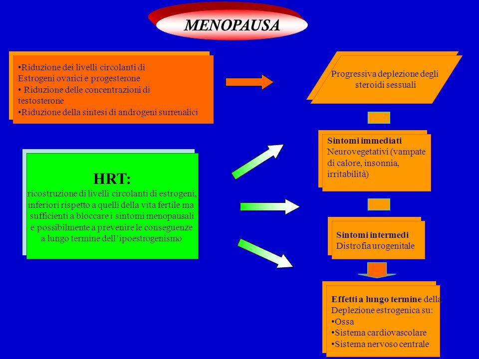 MENOPAUSA HRT: Riduzione dei livelli circolanti di
