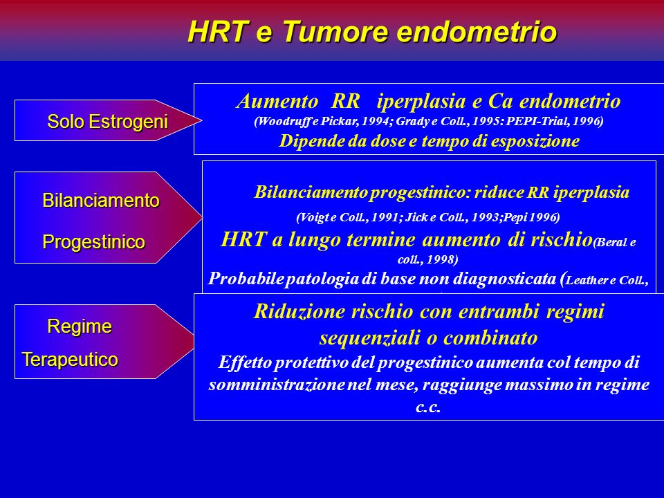 HRT e Tumore endometrio