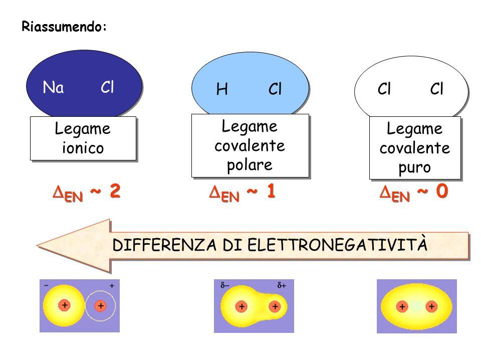 DEN ~ 2 DEN ~ 1 DEN ~ 0 Na Cl H Cl Cl Legame ionico