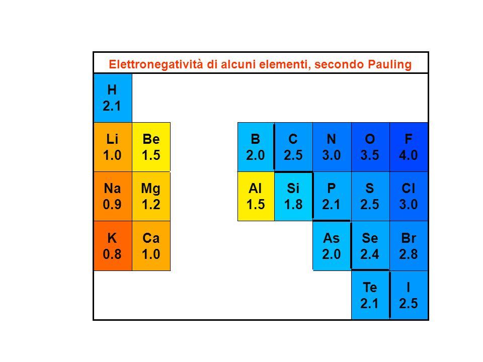 Elettronegatività di alcuni elementi, secondo Pauling