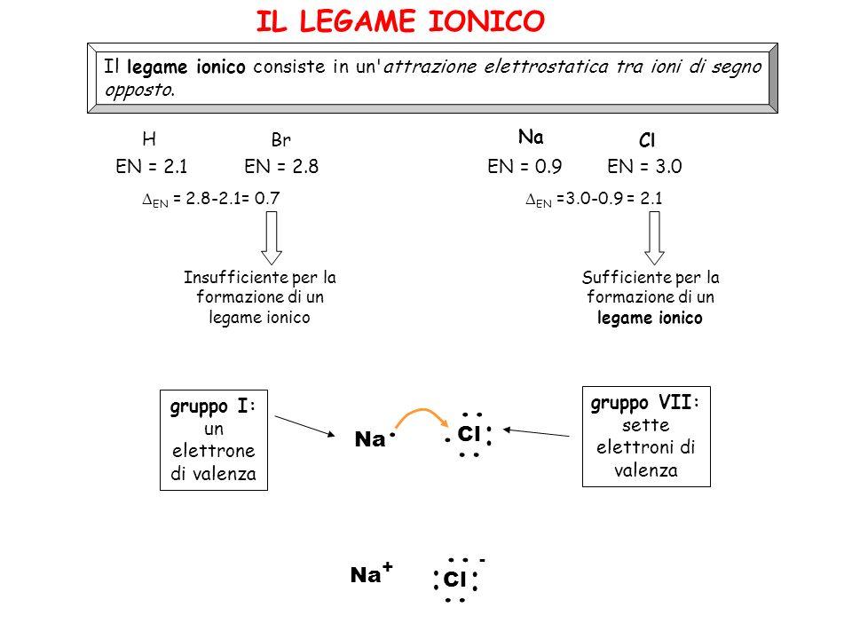 .. . . .. IL LEGAME IONICO - Cl Na Na+ Cl