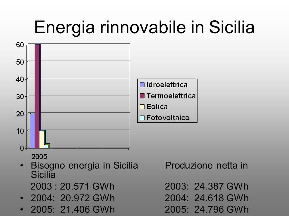 Energia rinnovabile in Sicilia