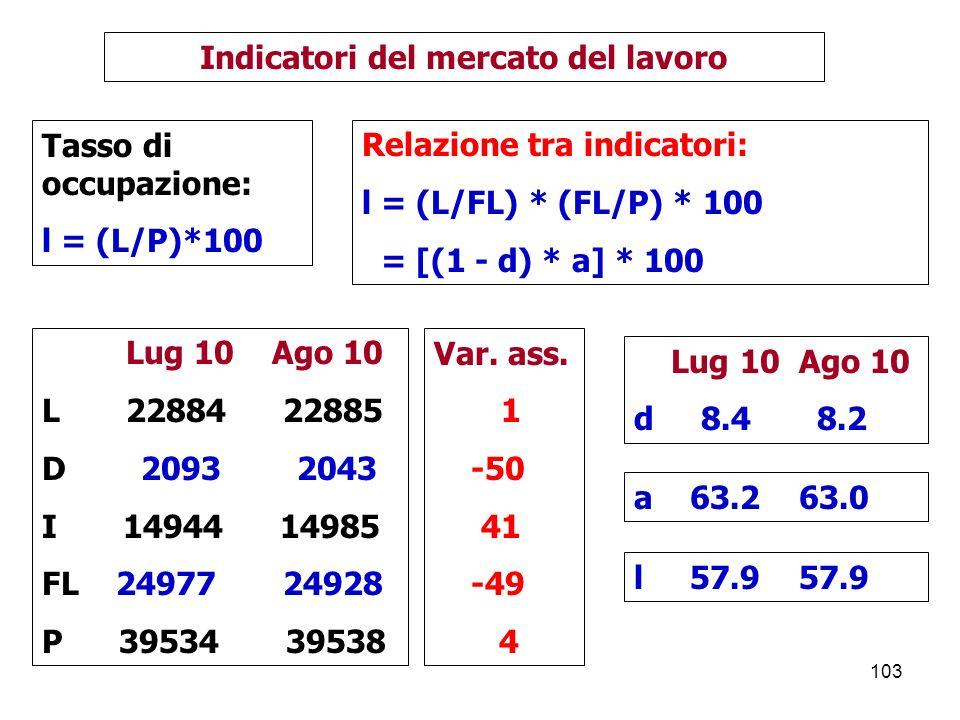 Indicatori del mercato del lavoro