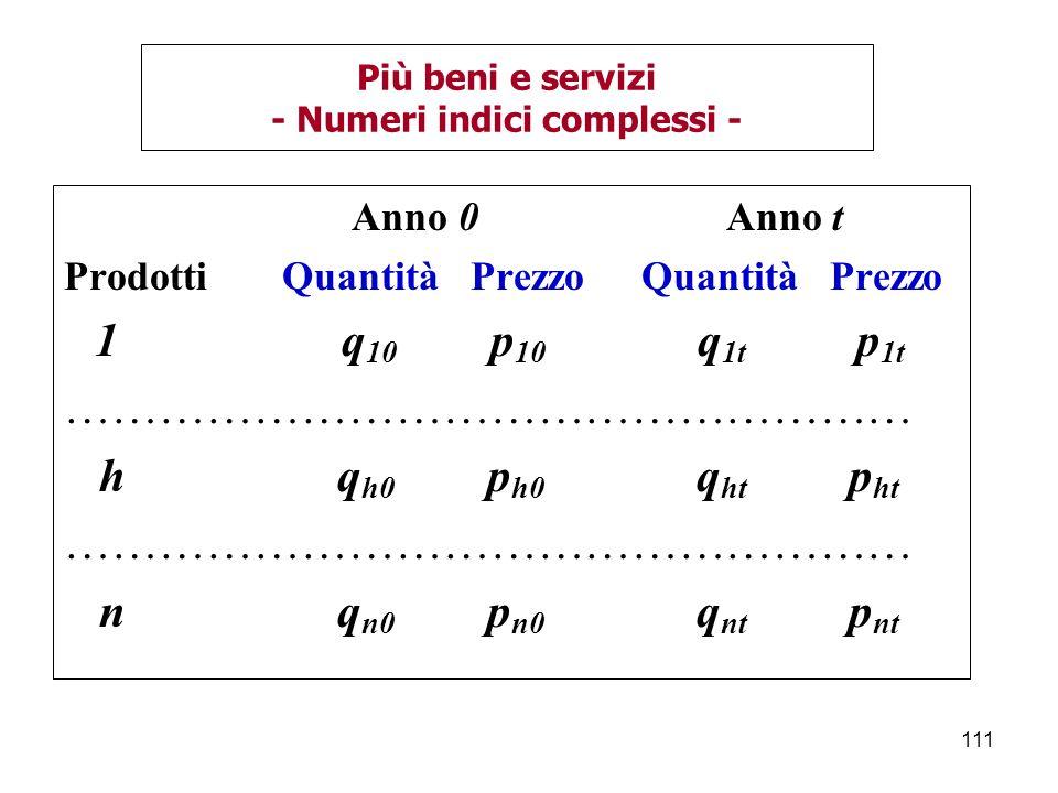 Più beni e servizi - Numeri indici complessi -