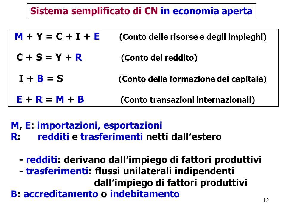 Sistema semplificato di CN in economia aperta