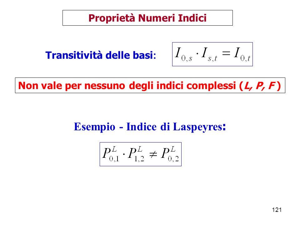 Proprietà Numeri Indici Esempio - Indice di Laspeyres: