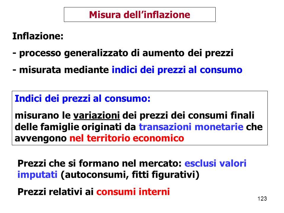 Misura dell'inflazione
