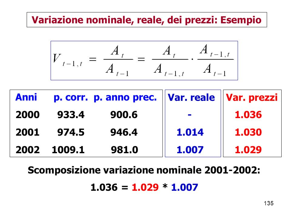 Variazione nominale, reale, dei prezzi: Esempio