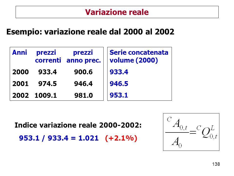 Indice variazione reale 2000-2002: