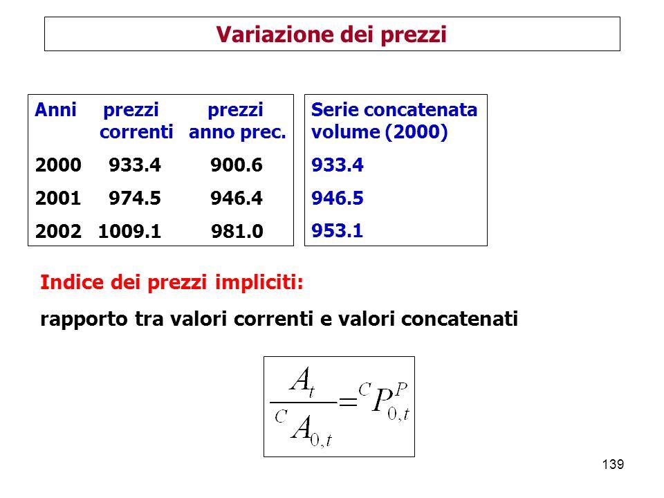 Variazione dei prezzi Indice dei prezzi impliciti: