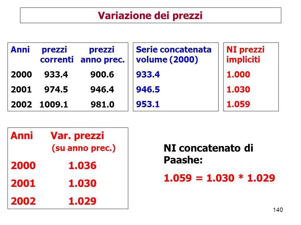 NI concatenato di Paashe: 1.059 = 1.030 * 1.029