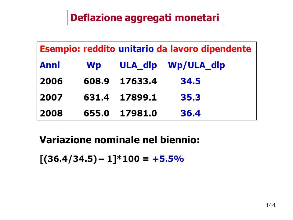 Deflazione aggregati monetari