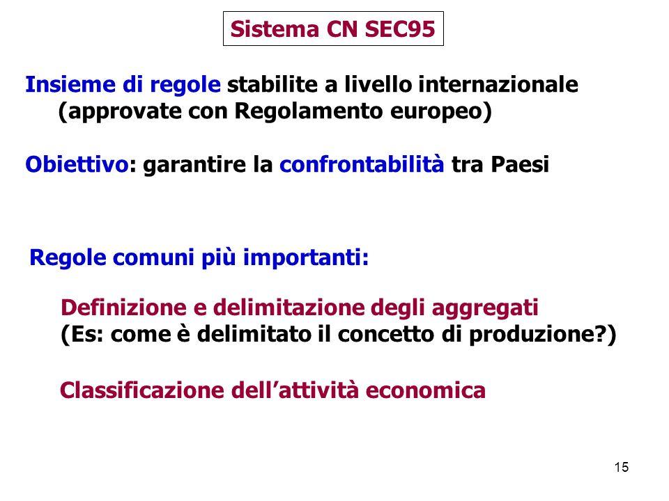Sistema CN SEC95 Insieme di regole stabilite a livello internazionale. (approvate con Regolamento europeo)