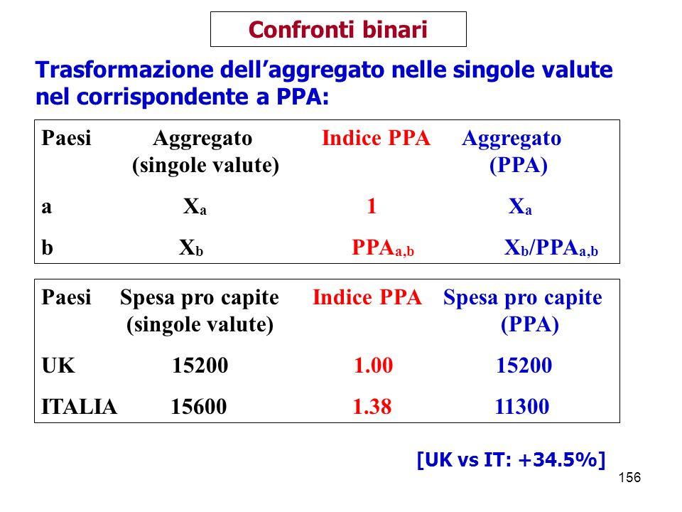 Paesi Aggregato Indice PPA Aggregato (singole valute) (PPA) a Xa 1 Xa
