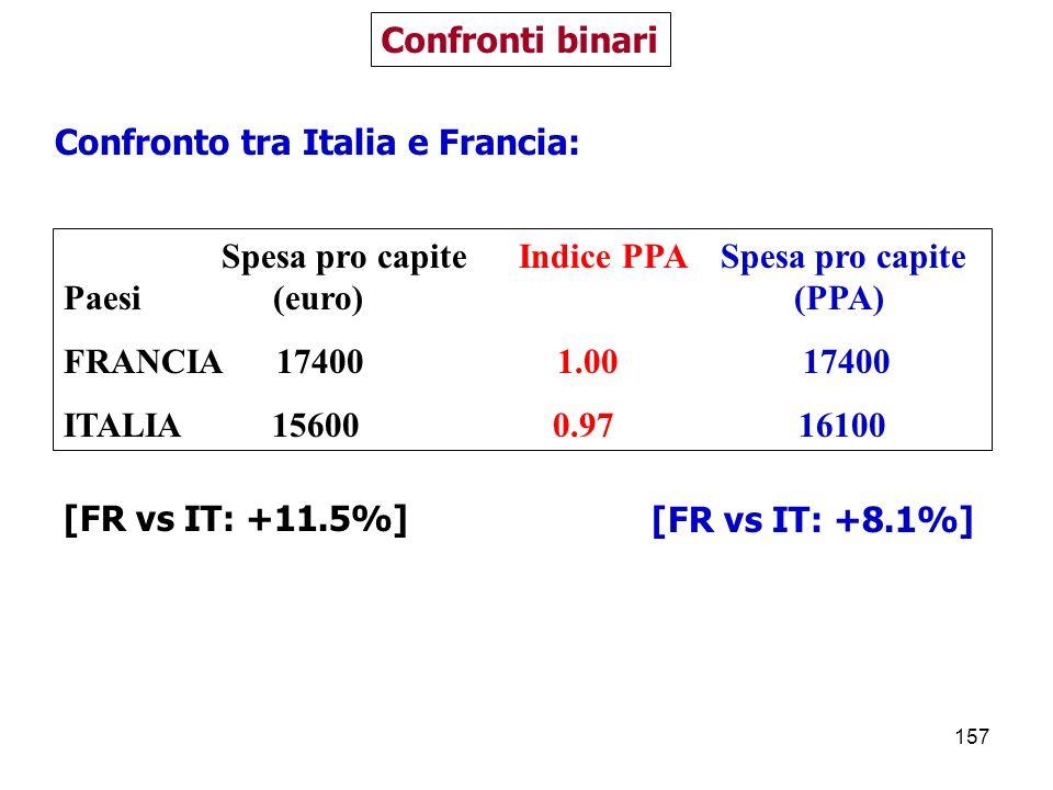 Confronti binari Confronto tra Italia e Francia: Spesa pro capite Indice PPA Spesa pro capite.