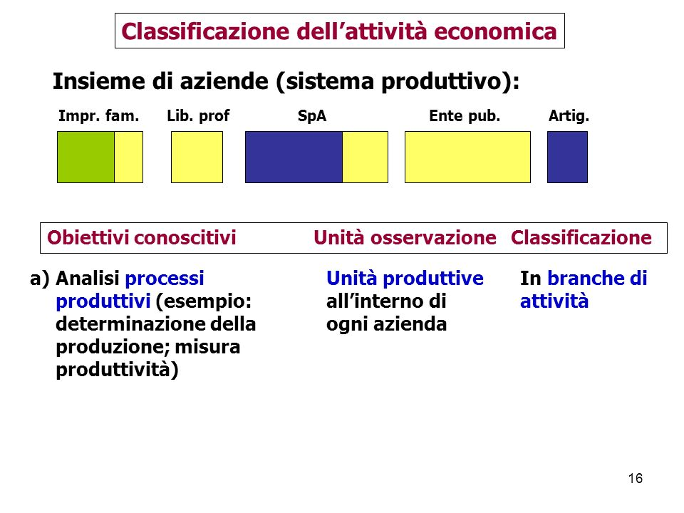Classificazione dell'attività economica