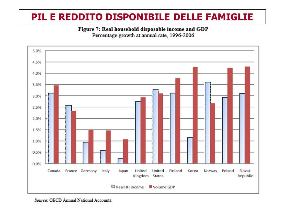 PIL E REDDITO DISPONIBILE DELLE FAMIGLIE