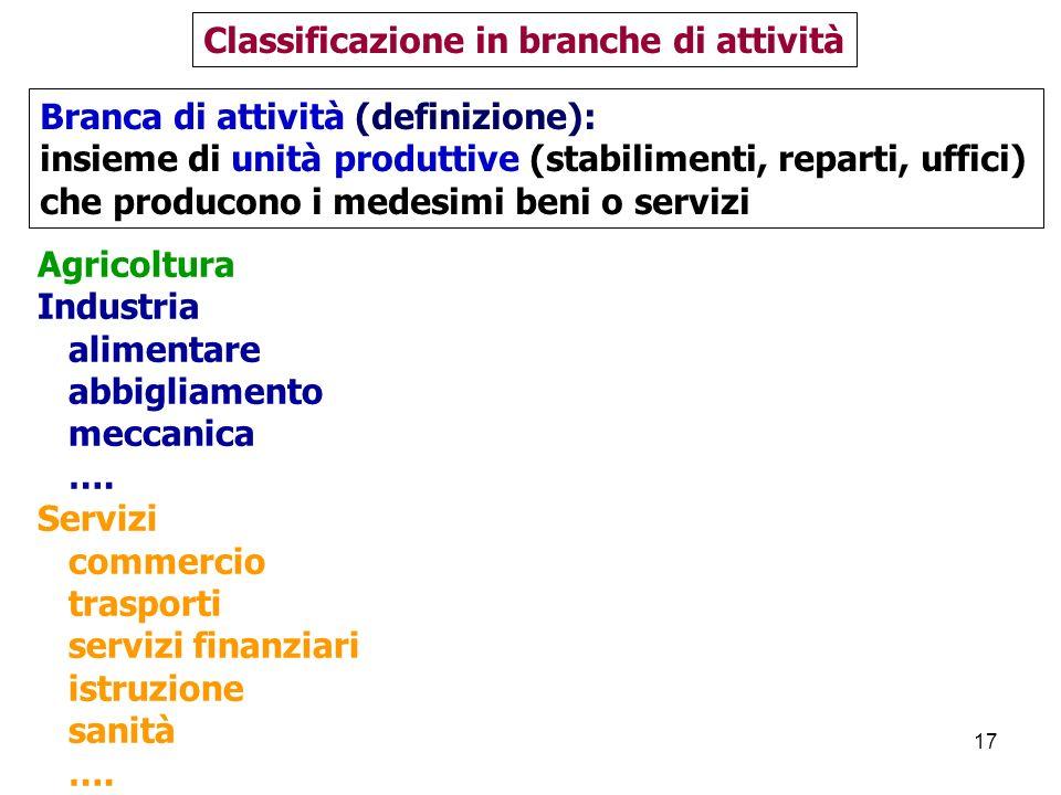 Classificazione in branche di attività
