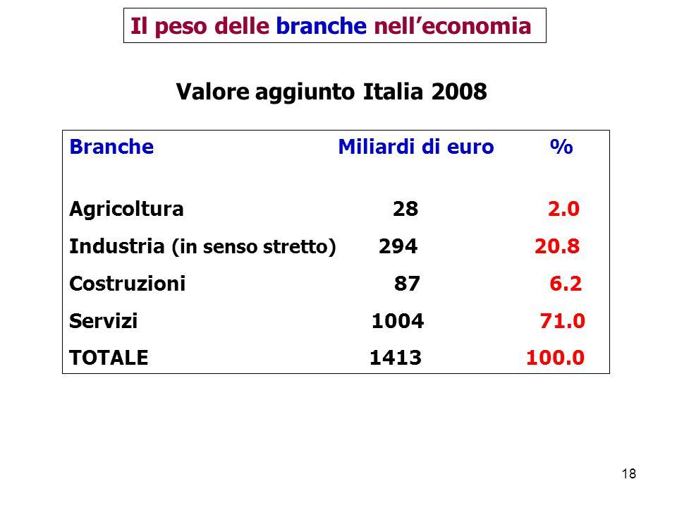 Il peso delle branche nell'economia Valore aggiunto Italia 2008