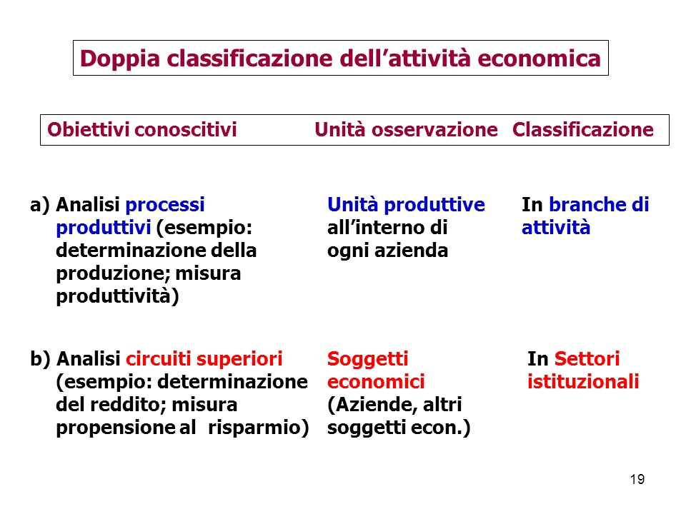 Doppia classificazione dell'attività economica