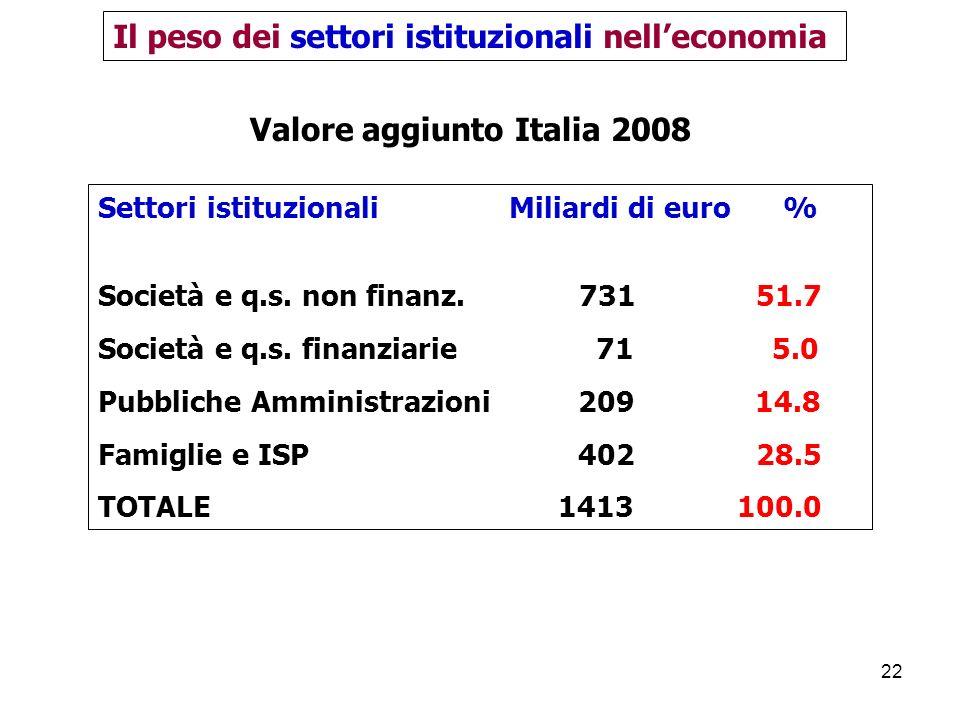 Il peso dei settori istituzionali nell'economia