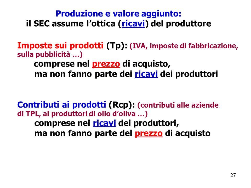 Produzione e valore aggiunto: