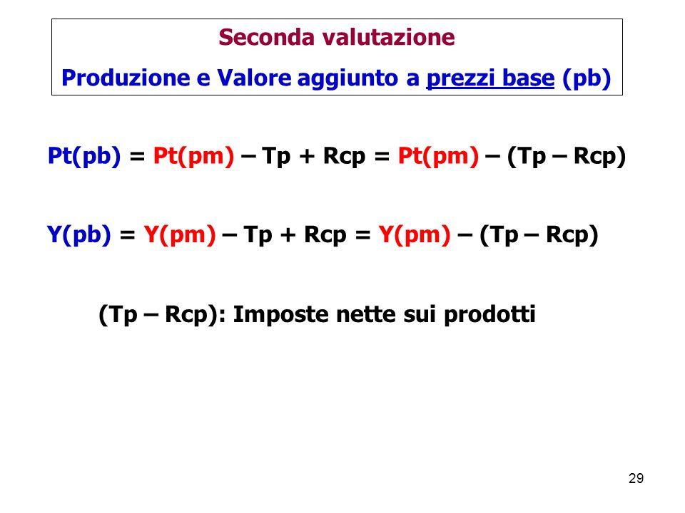 Produzione e Valore aggiunto a prezzi base (pb)