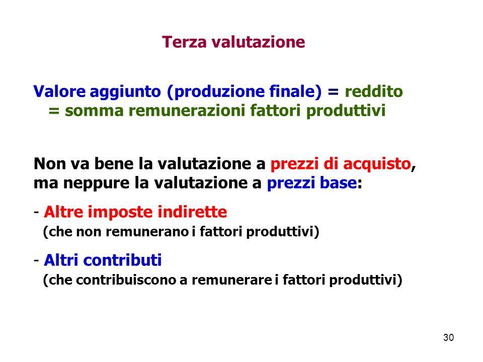 Terza valutazione Valore aggiunto (produzione finale) = reddito. = somma remunerazioni fattori produttivi.
