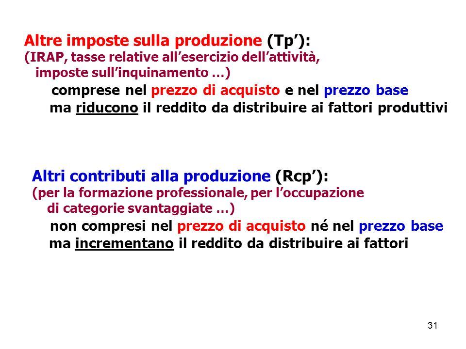 Altre imposte sulla produzione (Tp'):