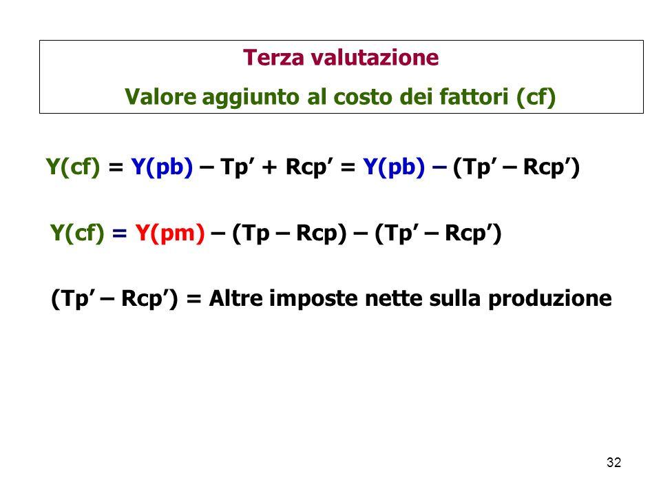 Valore aggiunto al costo dei fattori (cf)