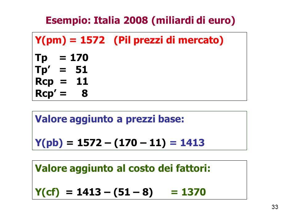 Esempio: Italia 2008 (miliardi di euro)
