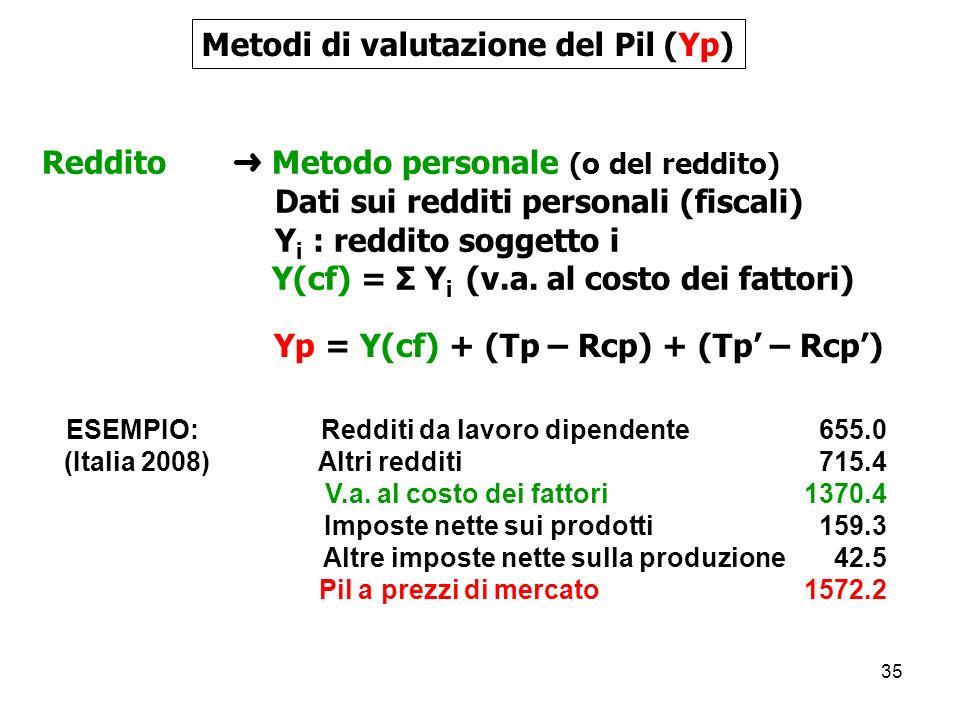 Metodi di valutazione del Pil (Yp)