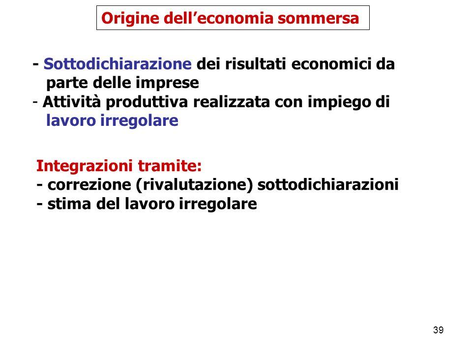 Origine dell'economia sommersa